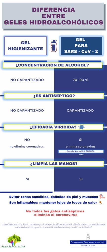 Infografía Diferencia entre geles.