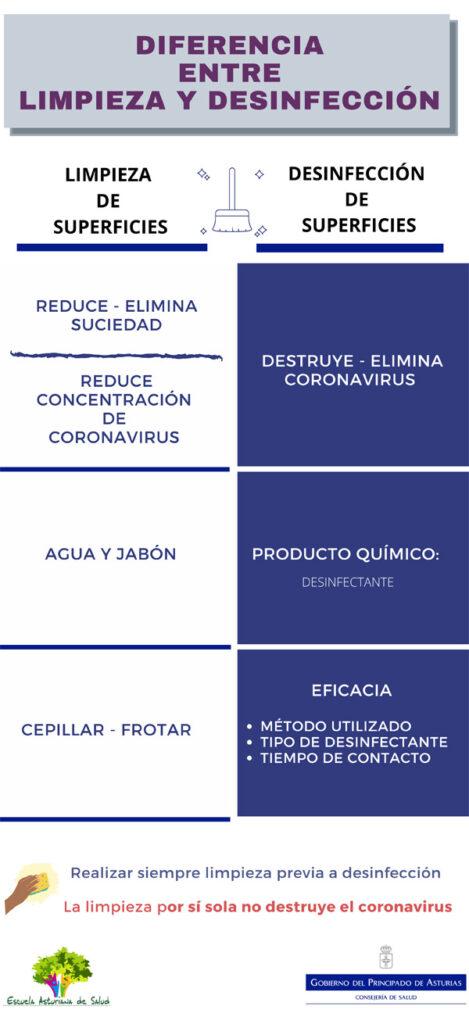 Infografía Diferencias Limpieza y Desinfección