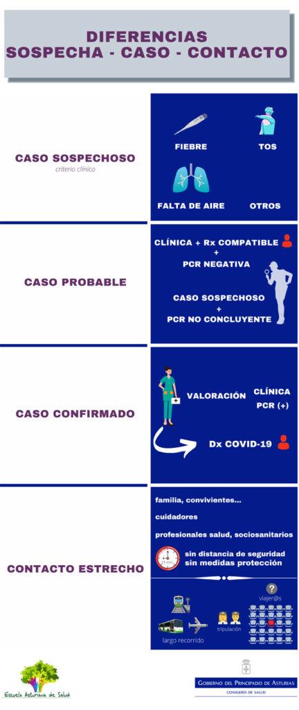 Infografía Diferencia entre Sospecha, Caso y Contacto