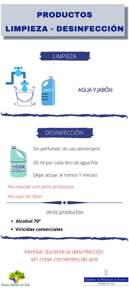 Infografía Productos para la limpieza y desinfección