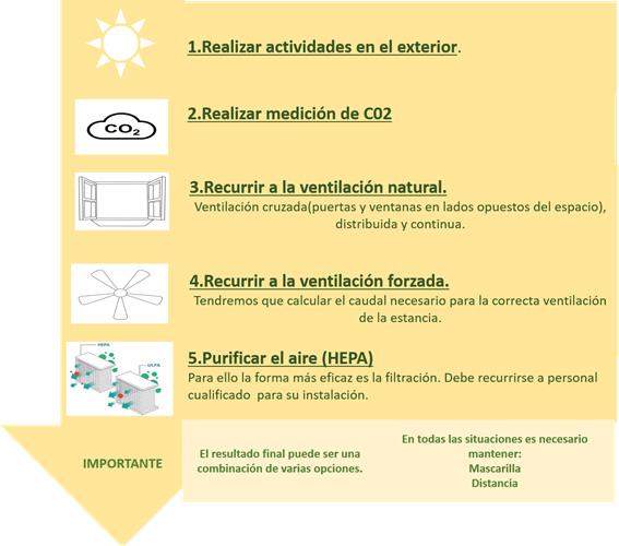 Ventilación Buenas Prácticas